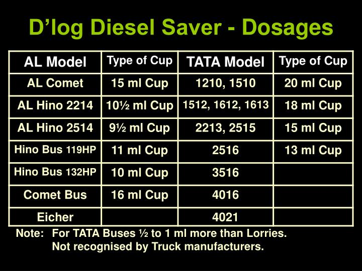 D'log Diesel Saver - Dosages
