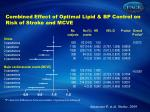 combined effect of optimal lipid bp control on risk of stroke and mcve
