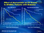 effect of atorvastatin on cv events in sparcl patients with diabetes