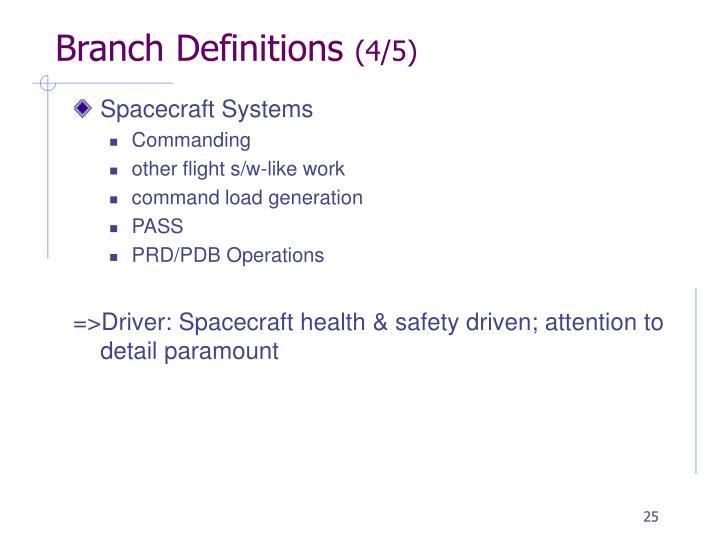 Branch Definitions
