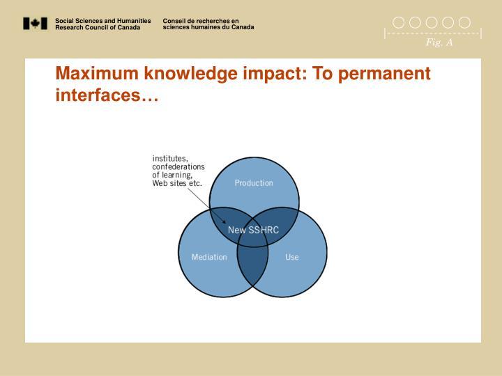 Maximum knowledge impact: To permanent interfaces…