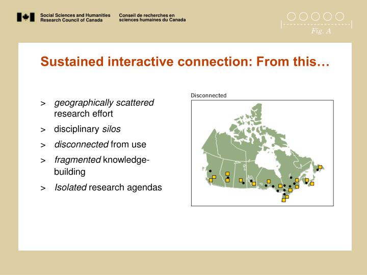 Sustained interactive connection: From this…