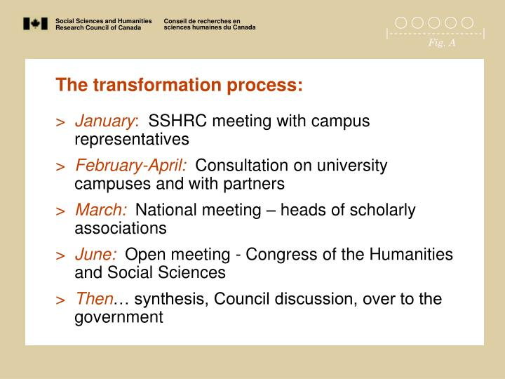 The transformation process: