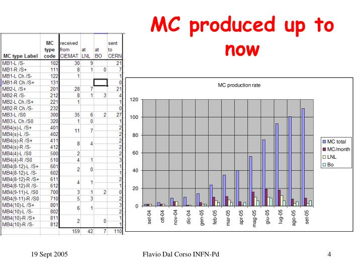MC produced up to now