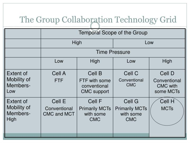 The Group Collaboration Technology Grid
