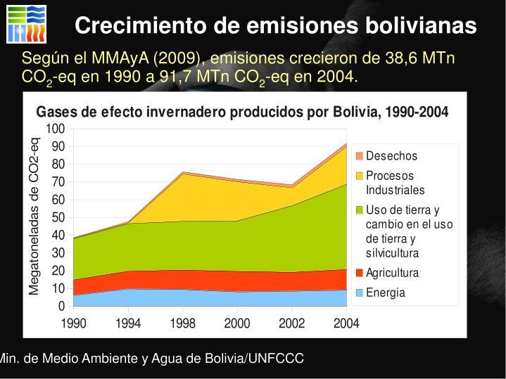 Crecimiento de emisiones bolivianas