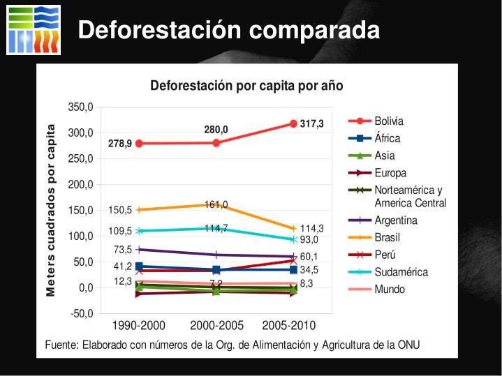 Deforestación comparada