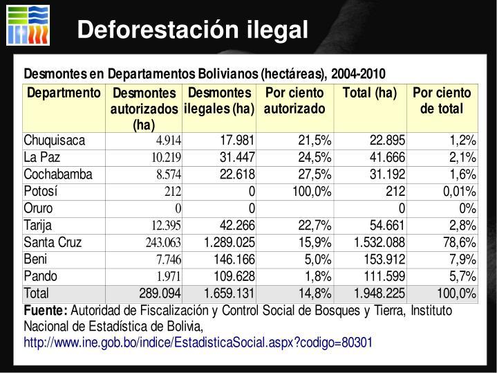 Deforestación ilegal