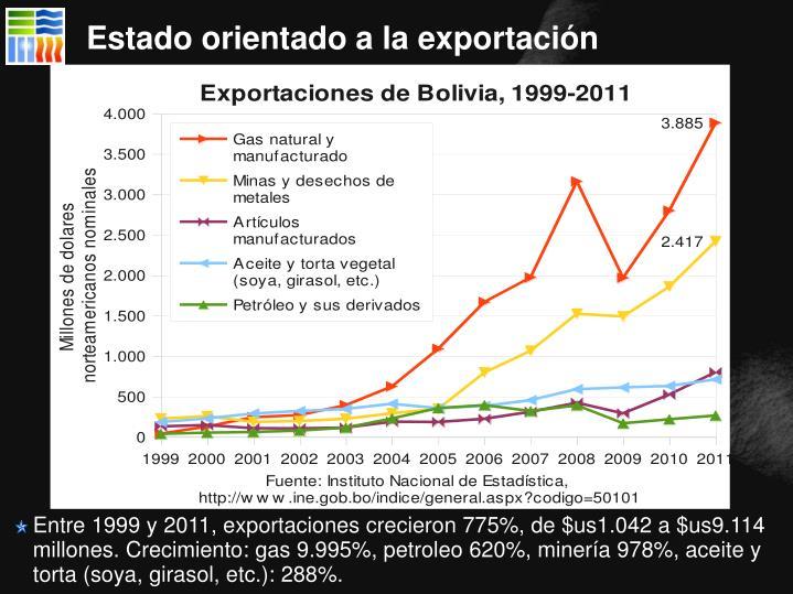 Estado orientado a la exportación