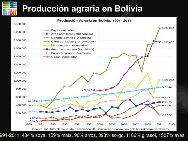 Producción agraria en Bolivia