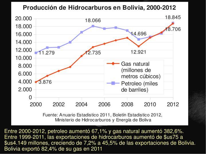 Entre 2000-2012, petroleo aumentó 67,1% y gas natural aumentó 382,6%.