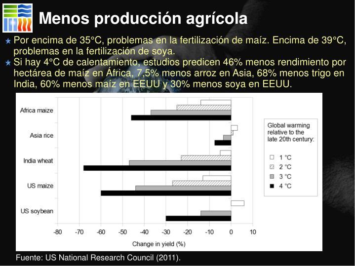 Menos producción agrícola