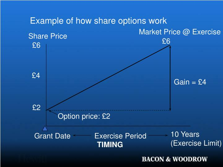 Example of how share options work