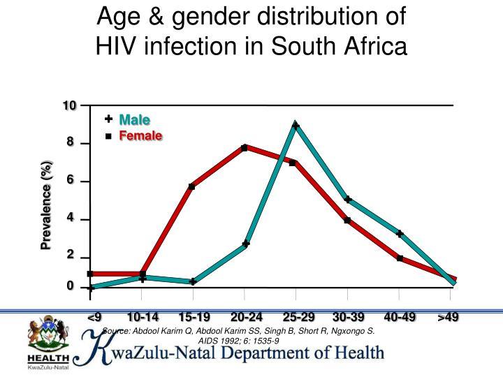 Age & gender distribution of