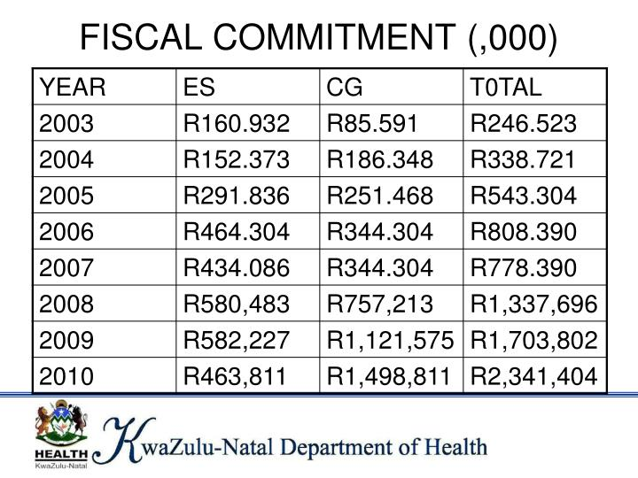 FISCAL COMMITMENT (,000)