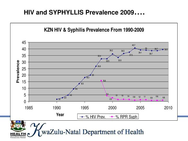 HIV and SYPHYLLIS Prevalence 2009