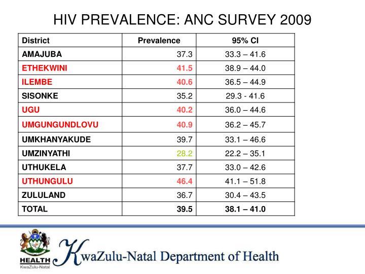 HIV PREVALENCE: ANC SURVEY 2009