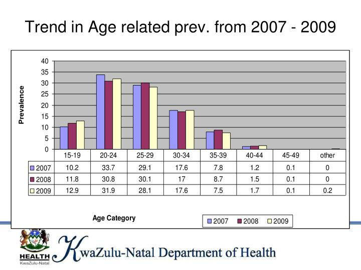 Trend in Age related prev. from 2007 - 2009