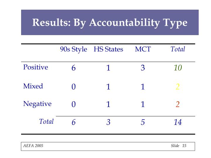 Results: By Accountability Type