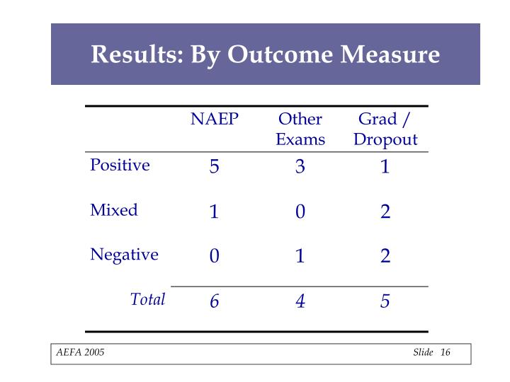 Results: By Outcome Measure