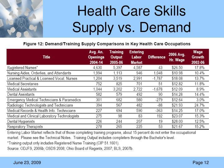 Health Care Skills