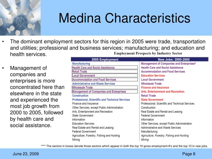 Medina Characteristics