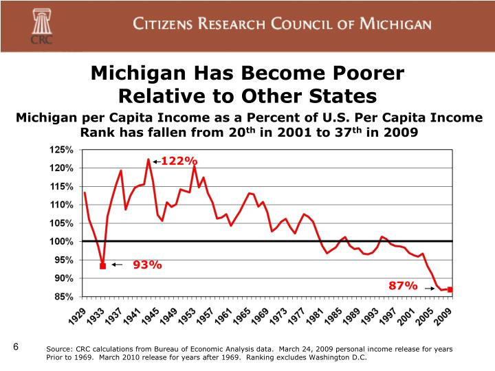 Michigan Has Become Poorer