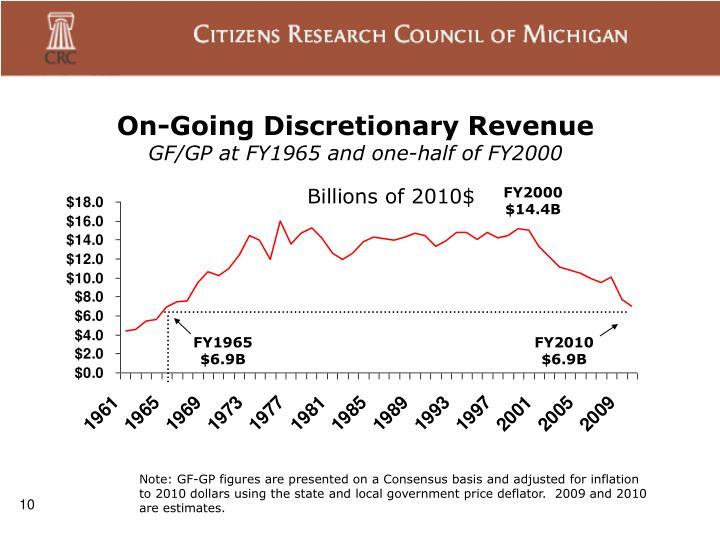 On-Going Discretionary Revenue