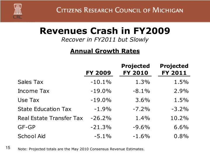 Revenues Crash in FY2009