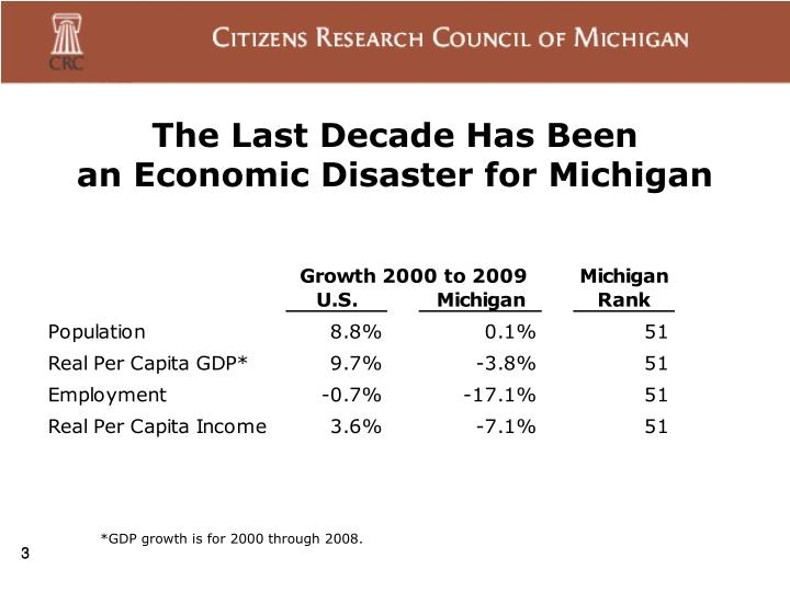 The last decade has been an economic disaster for michigan