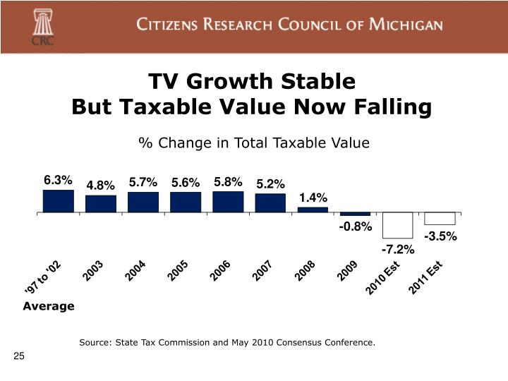TV Growth Stable
