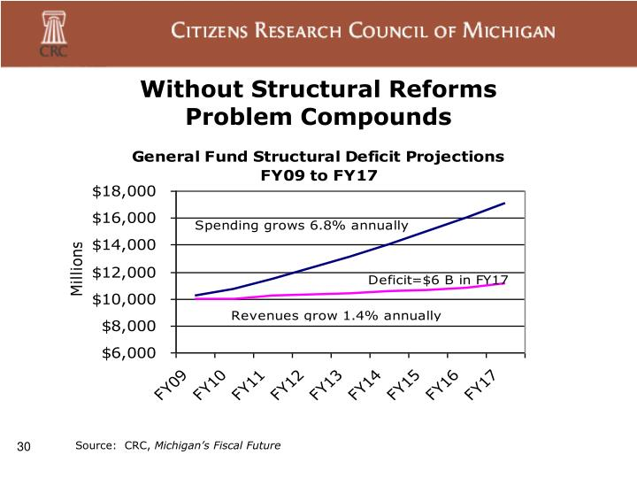 Without Structural Reforms