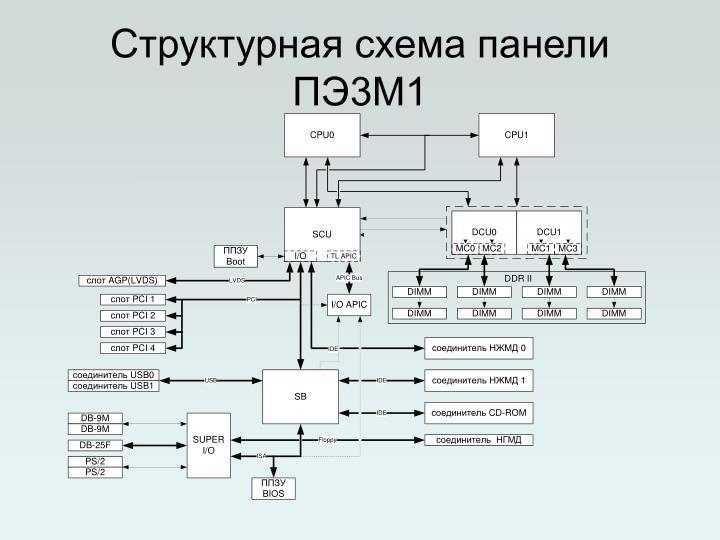 Структурная схема панели ПЭ3М1