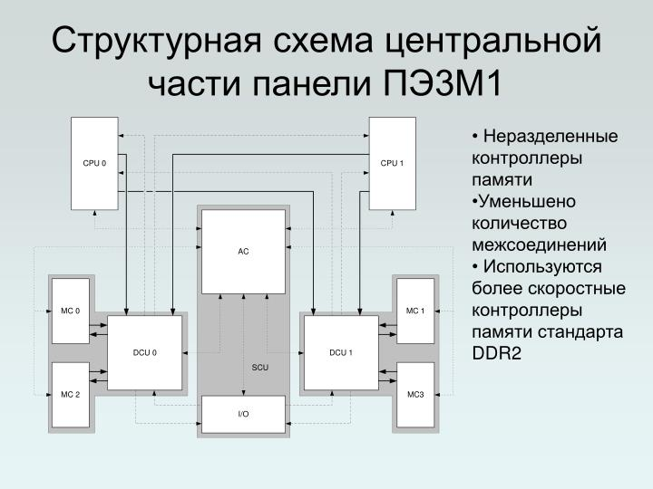 Структурная схема центральной части панели ПЭ3М1