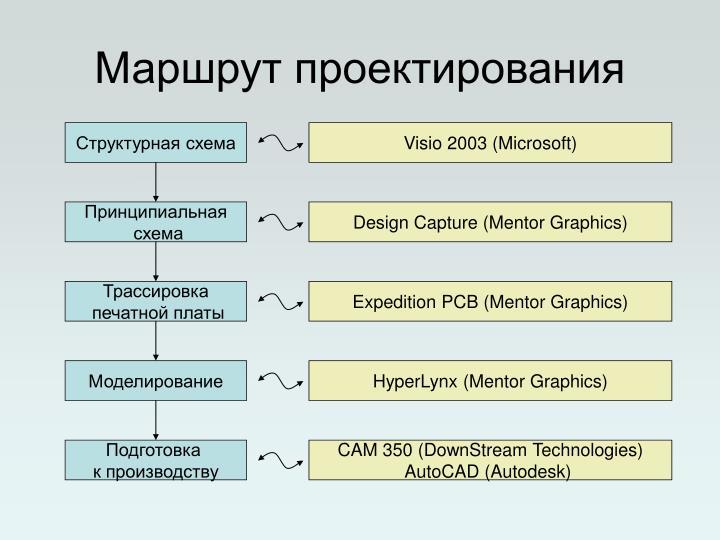 Маршрут проектирования