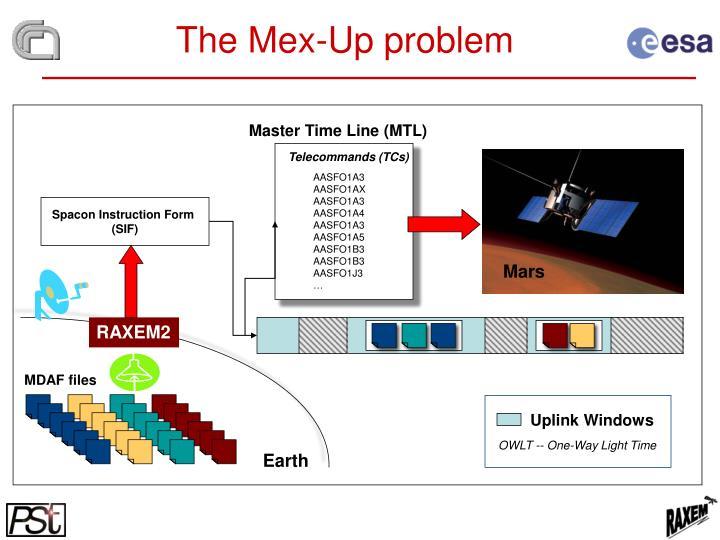 Master Time Line (MTL)