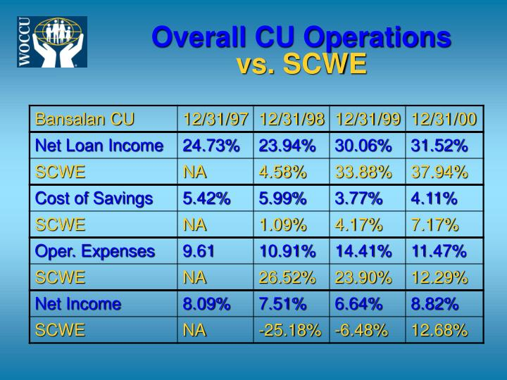 Overall CU Operations