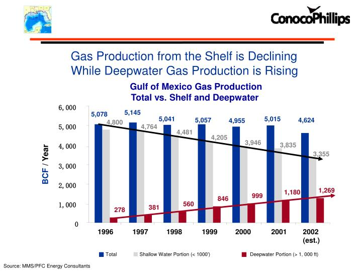 Gulf of Mexico Gas Production