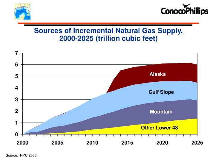 Sources of Incremental Natural Gas Supply,
