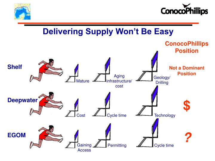 ConocoPhillips Position