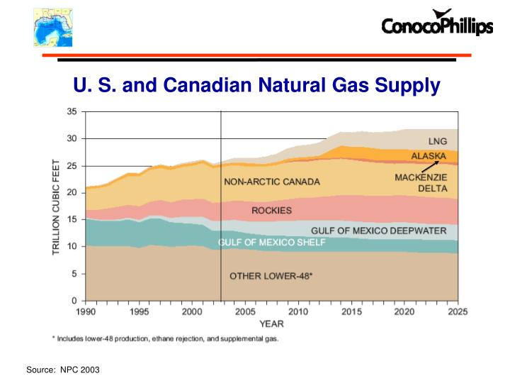 U. S. and Canadian Natural Gas Supply