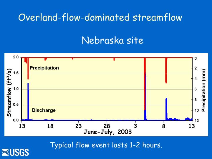 Overland-flow-dominated streamflow