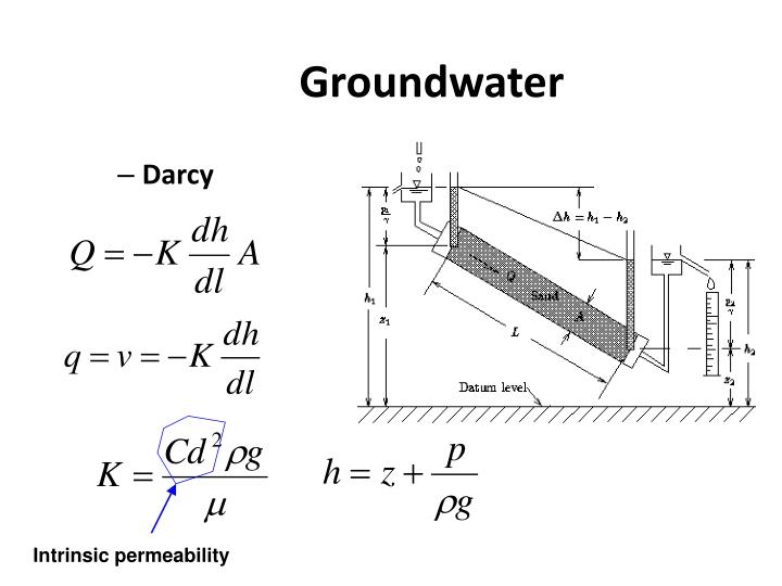 Intrinsic permeability