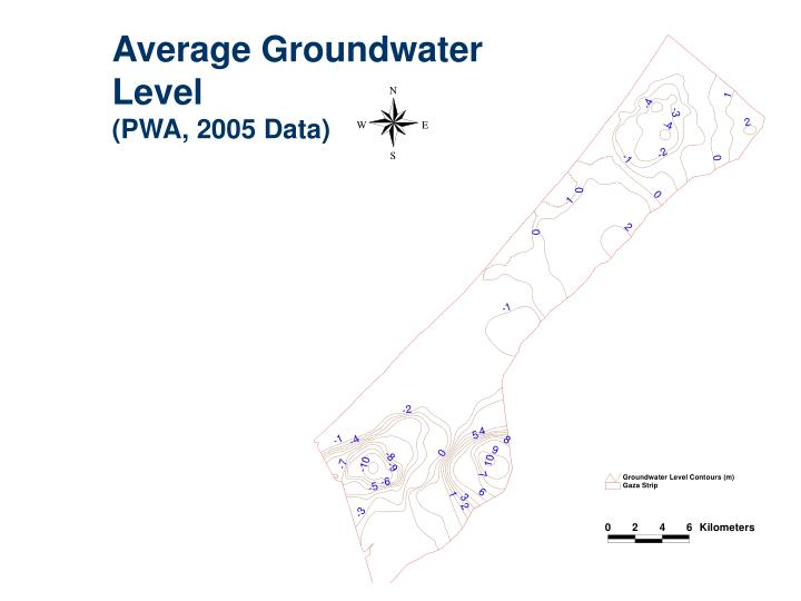 Average Groundwater Level