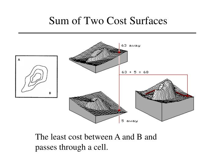 Sum of Two Cost Surfaces
