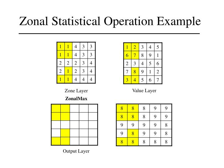Zonal Statistical Operation Example