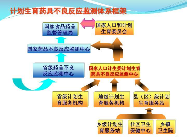 计划生育药具不良反应监测体系框架