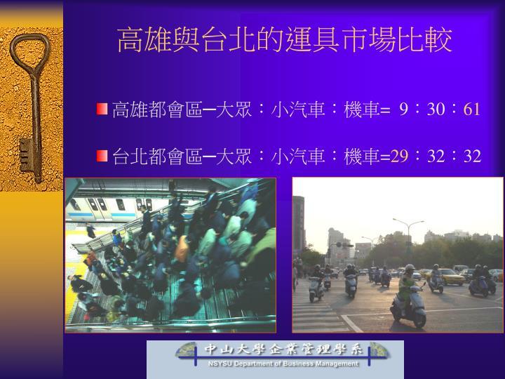 高雄與台北的運具市場比較