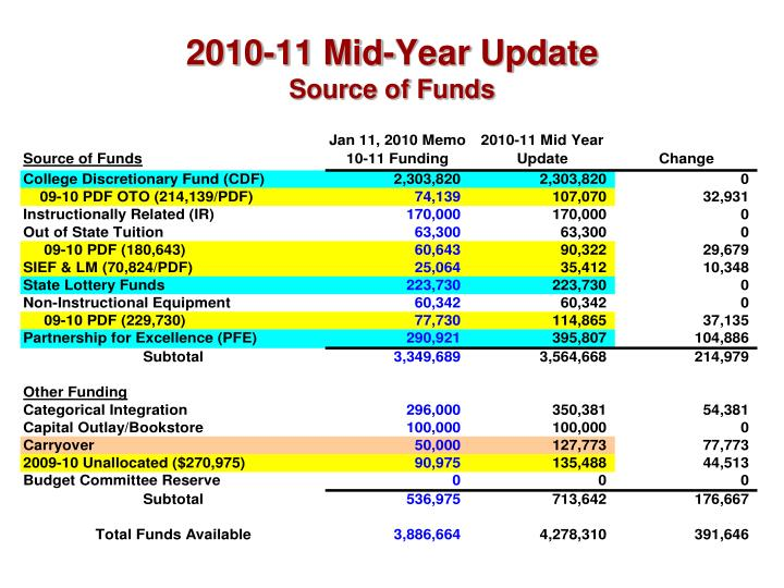 2010-11 Mid-Year Update