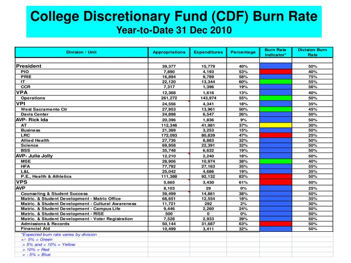 College Discretionary Fund (CDF) Burn Rate